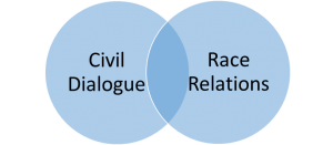 venn diagram showing civil dialogue and race relations are overlapping
